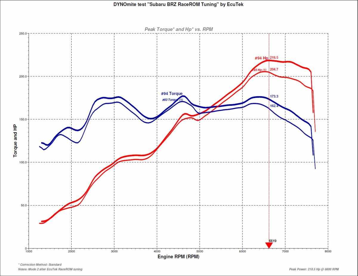 Stock Mode 1 vs RaceROM Mode 2