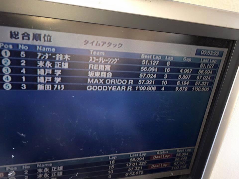 Tsukuba lap time record